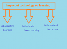 Impact of Technology in learning today