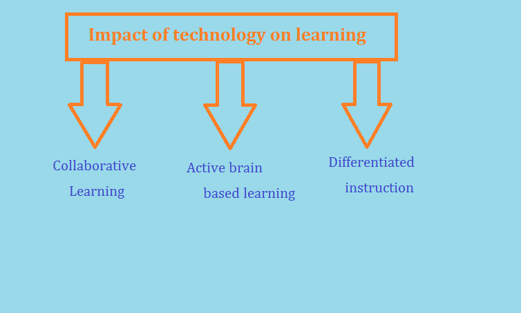 "impact of technology in learning Role and impact of computers on teaching and learning may 2013 in ""exploring the future impact of technology on teaching and learning"", (http."